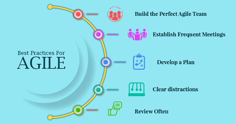 Agile Best Practices