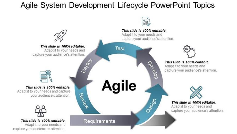 Agile Explained