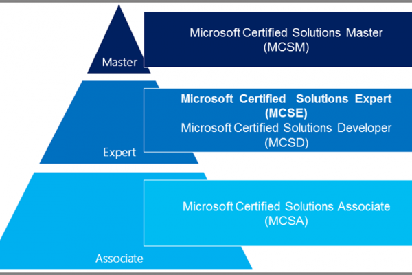 MCSA certification for Systems administrator