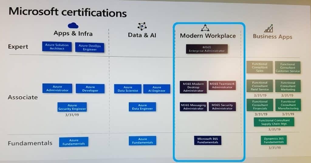 Microsoft 365 Certification Courses